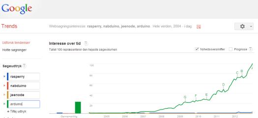 arduino er den mest populære microcontroller