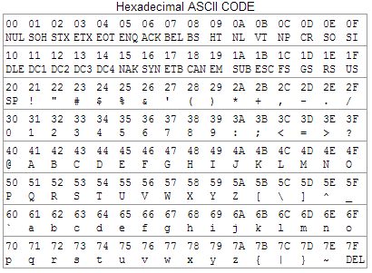 ascii hex table