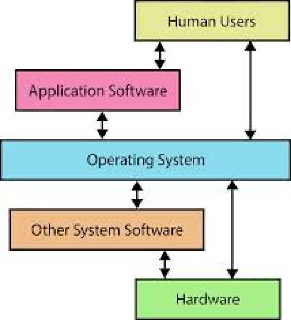 operating system for my laptop
