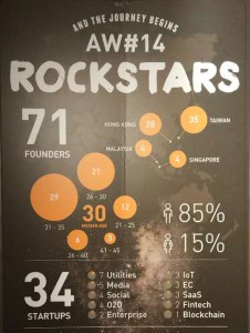 An infographic on AppWorks accelerator's 14th batch (Image credit: AppWorks)