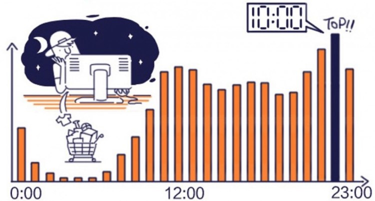 Young Taobao shoppers are most active around 10 p.m. (Image credit: Taobao)