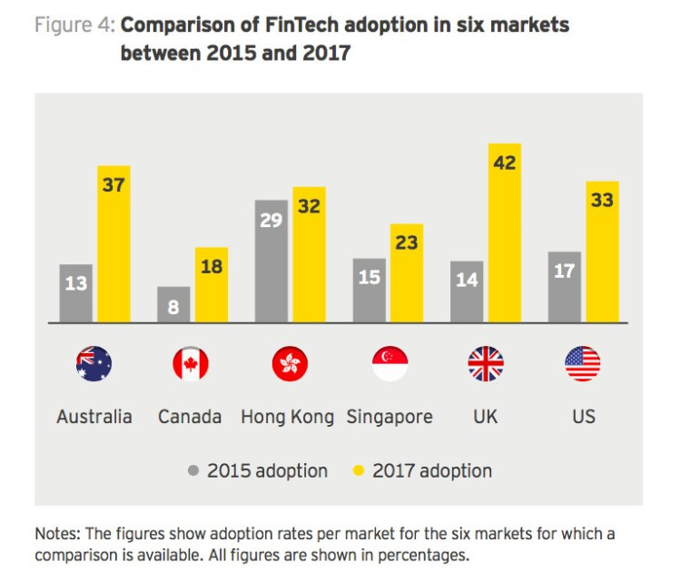 Speed of adoption—as perceptions and knowledge of fintech has changed worldwide, adoption rates have leapt (Image credit: EY)