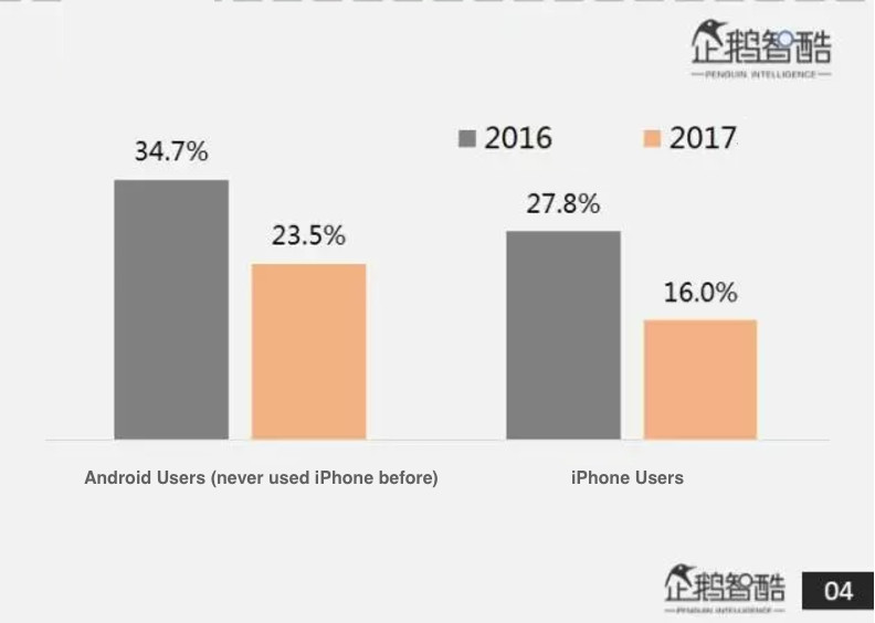 Percentage of users trading their smartphones annually in 2016-2017