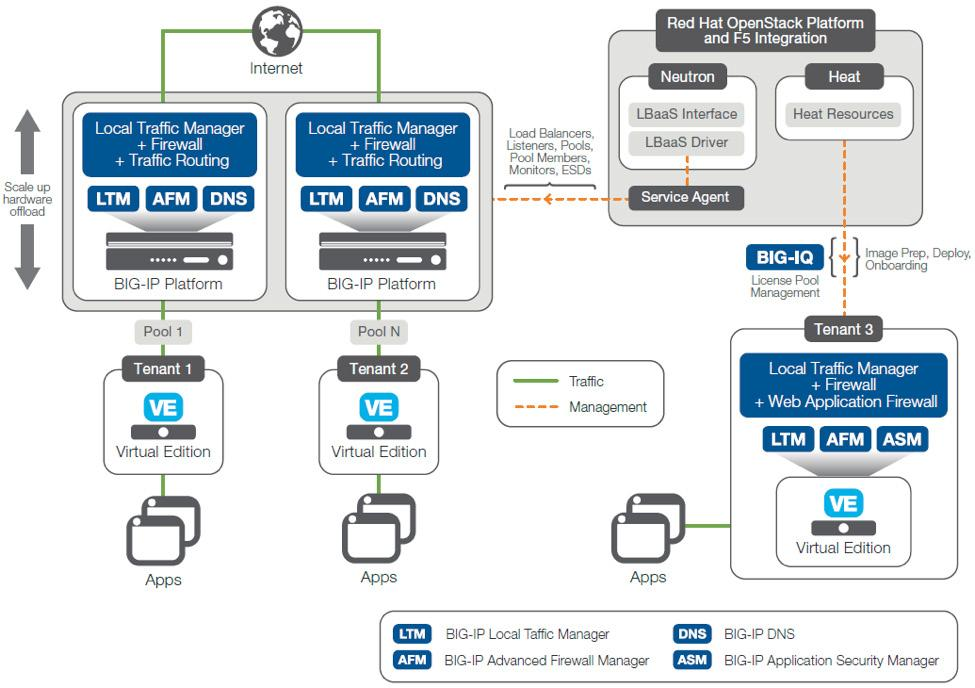 F5 OpenStack Private Cloud Solution Package - PDF