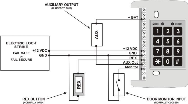 AC-115 Compact Networked Single-Door Controller Hardware