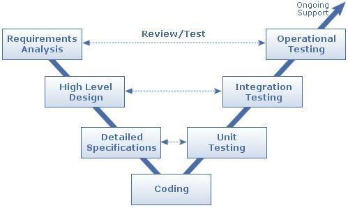 Modeling Requirements, Architectures, Behaviour - PDF
