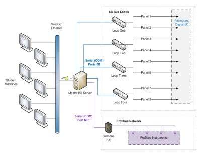 PROFIBUS NETWORK IN THE INSTRUMENTATION AND CONTROL LABORATORY - PDF