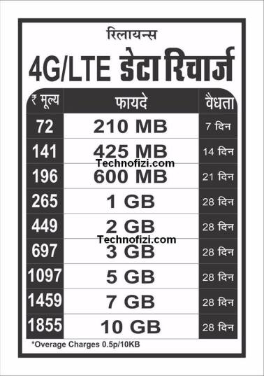 reliance 4g data recharge plans