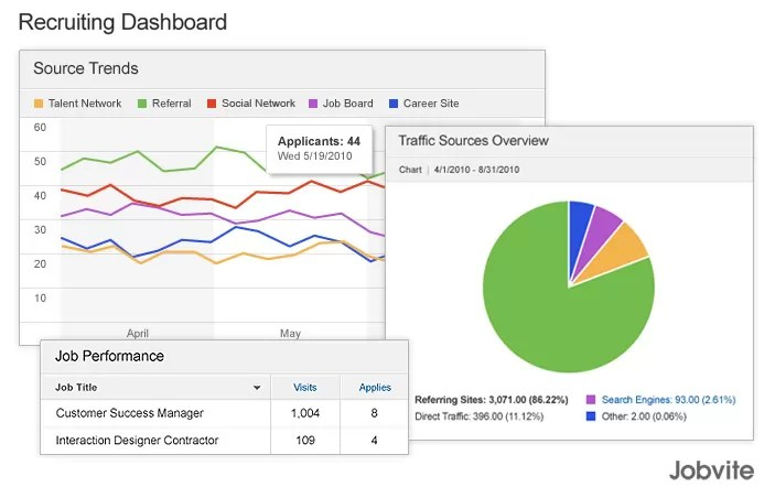 HR Dashboards Examples, Metrics, and Workforce Analytics - hr dashboard template