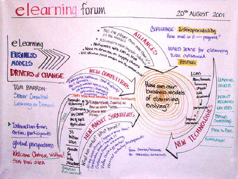 Exhibit 1 A Sample Flowchart from e-Learning Forum - sample flow chart