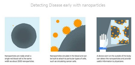 google-nanoparticles