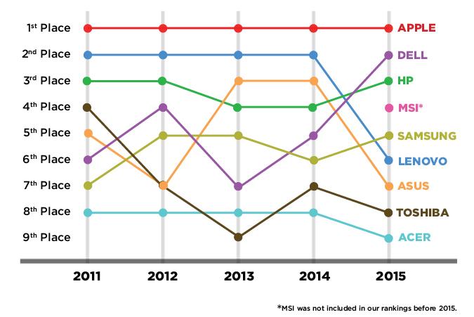 Best-Worst-Brands-2015-chart-final (1)