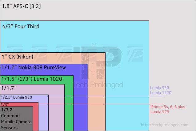 sensor-size-chart-lumia-iphone \u2013 Tech Prolonged