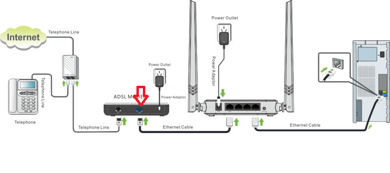 wireless internet cable connection diagram