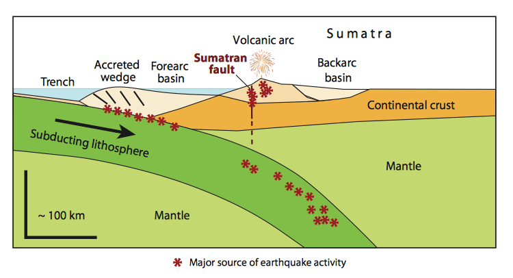 Causes Plate Tectonics In Indonesia