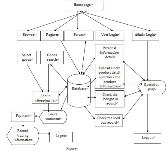 school data flow diagram