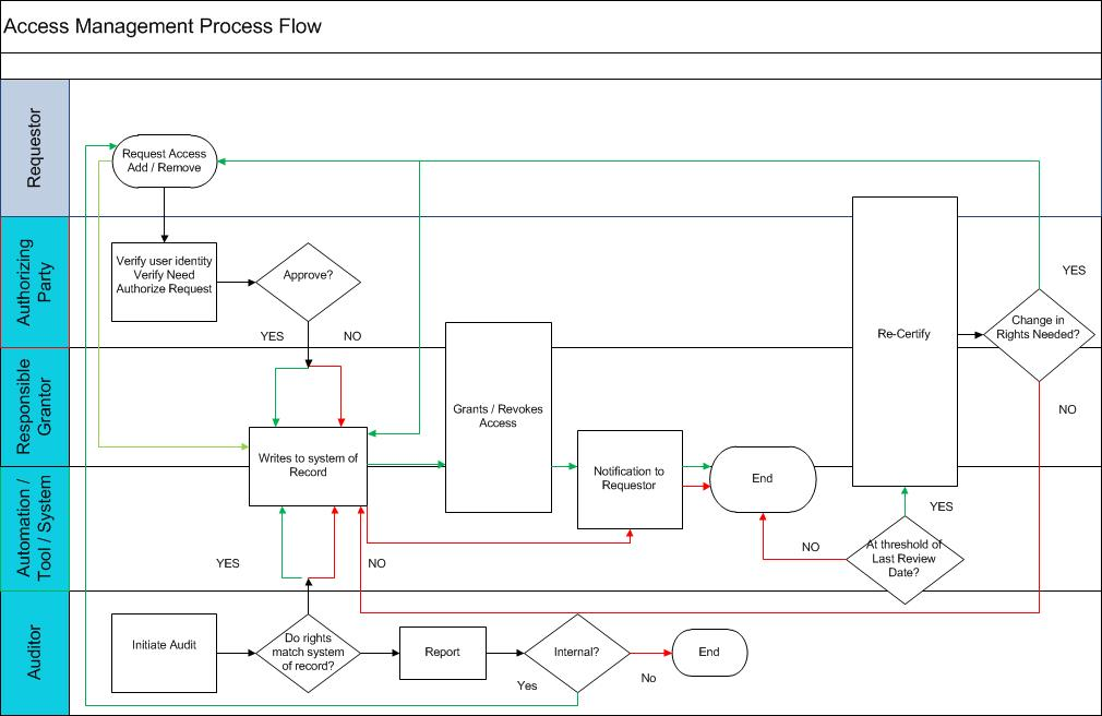 ITIL Access Management Process Flow Chart ITIL Rocks