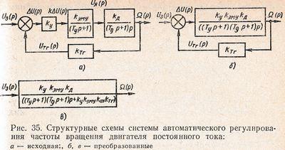1 структурная схема системы автоматического контроля