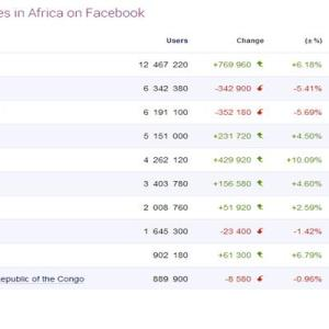 Social Media Trend In Africa