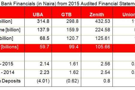 Second tier Nigerian banks under stress on weak profits –  Ecobank, FCMB, Wema, Fidelity and Union