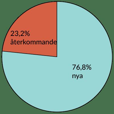 diagram-besokare-aug-2016