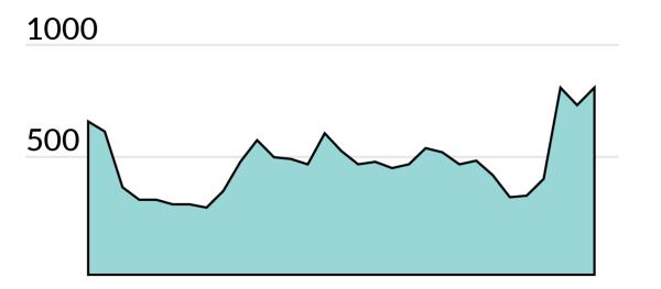 graf-besokare-aug2016
