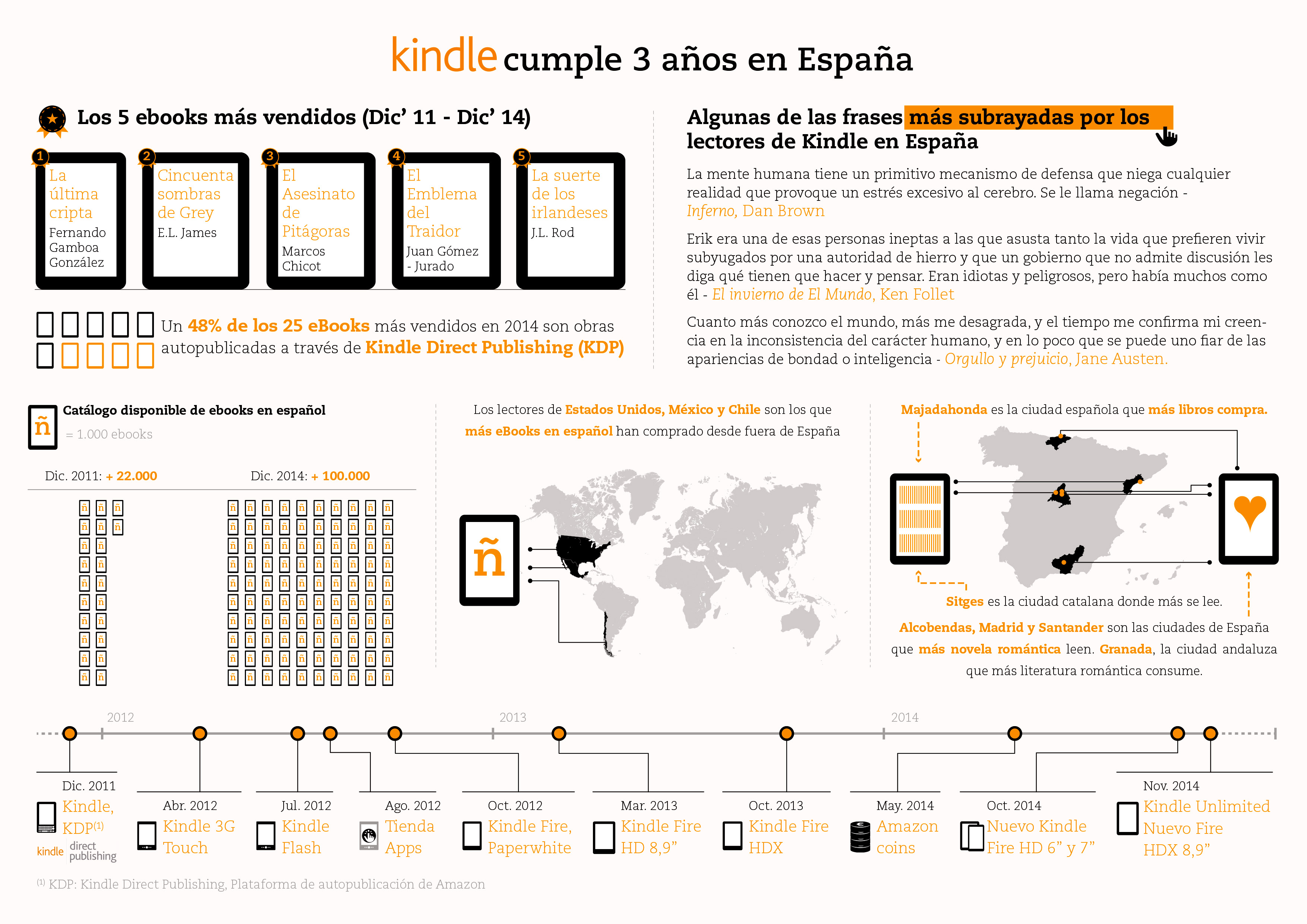 Base Datos Libros Editados España 20141202 Cronologia Kindle Normal Teknófilo