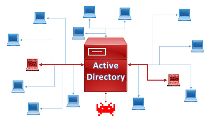 Active Directory Cyber Attacks - TELEGRID