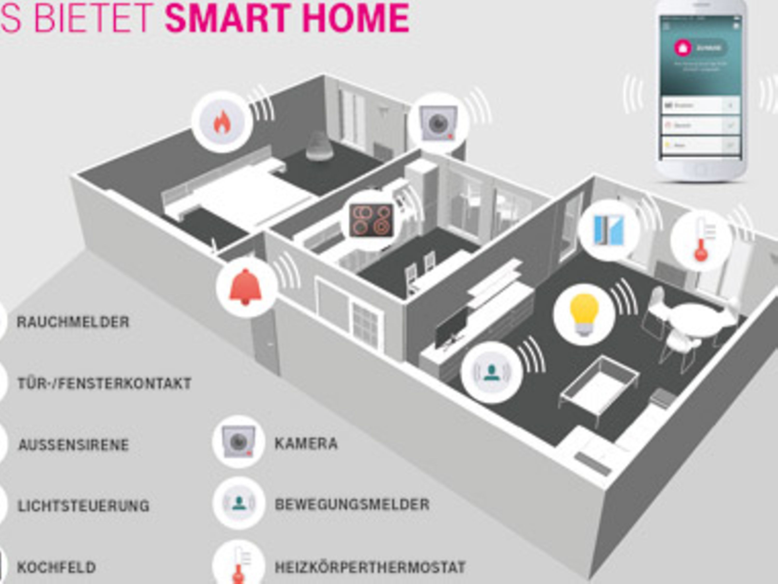 Telekom Smart Home Geräte Smart Home Deutsche Telekom