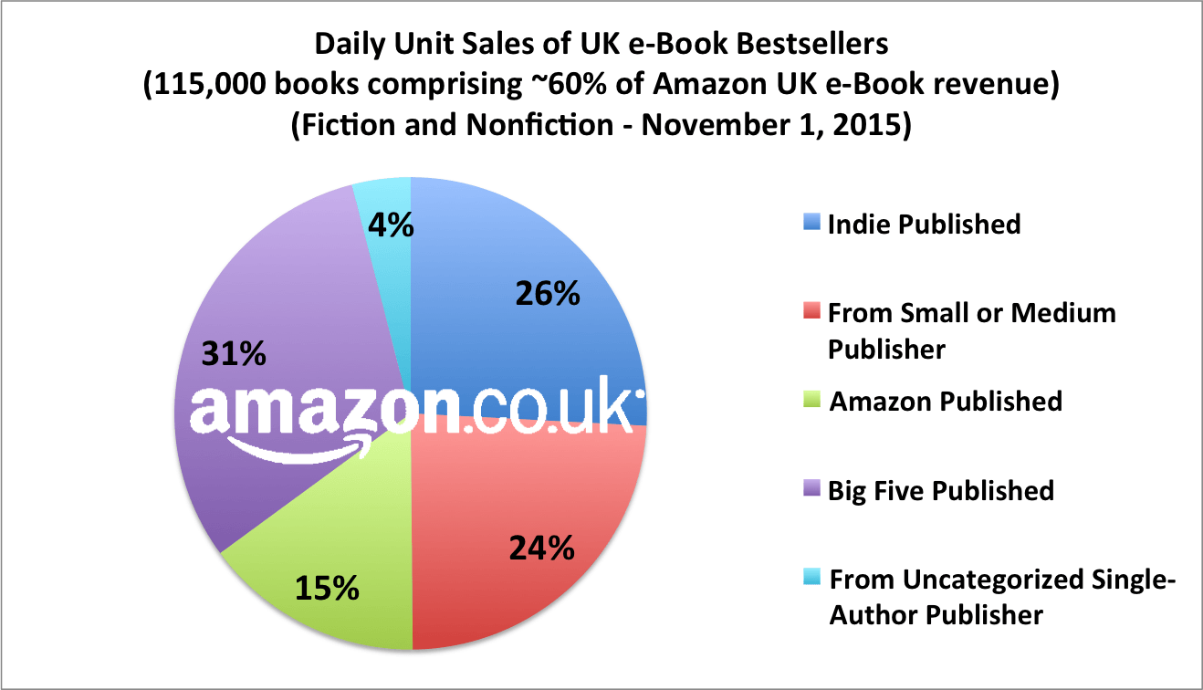 Amazon Uk Books Latest Authorearnings Report Profiles World S Second Largest E