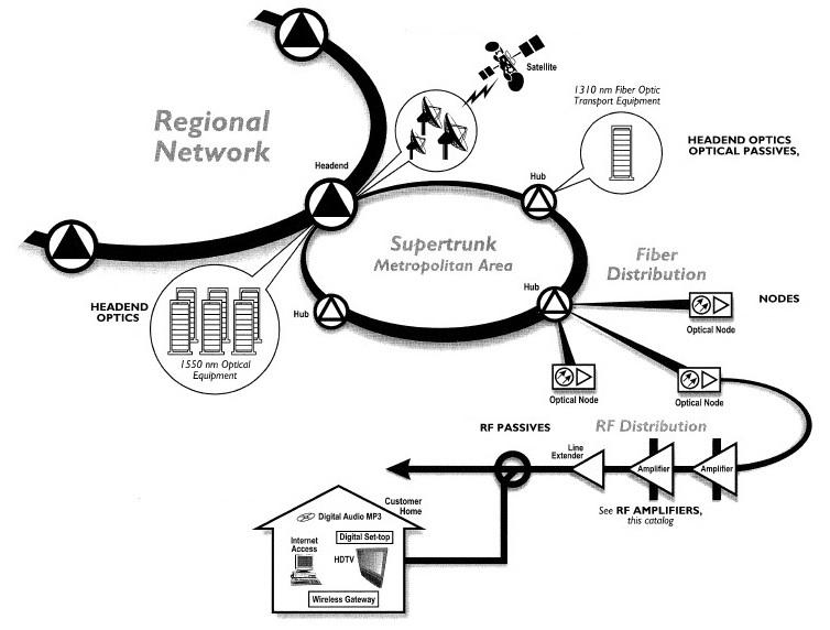 hybrid fiber coax hfc definition and diagram