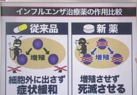 【画像】1日で治るインフルエンザの新薬 3年後には実用化する見通し   ライブドアニュース