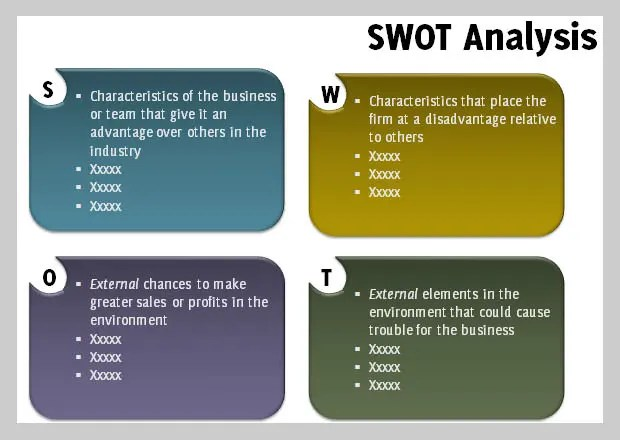 swot analysis chart template - business analysis templates free