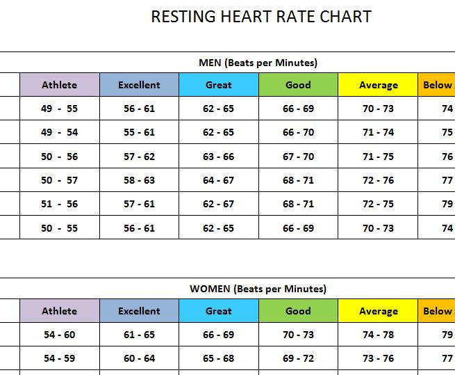 Resting Heartrate Chart » Template Haven