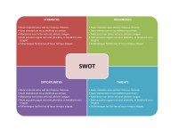 40 Powerful SWOT Analysis Templates & Examples