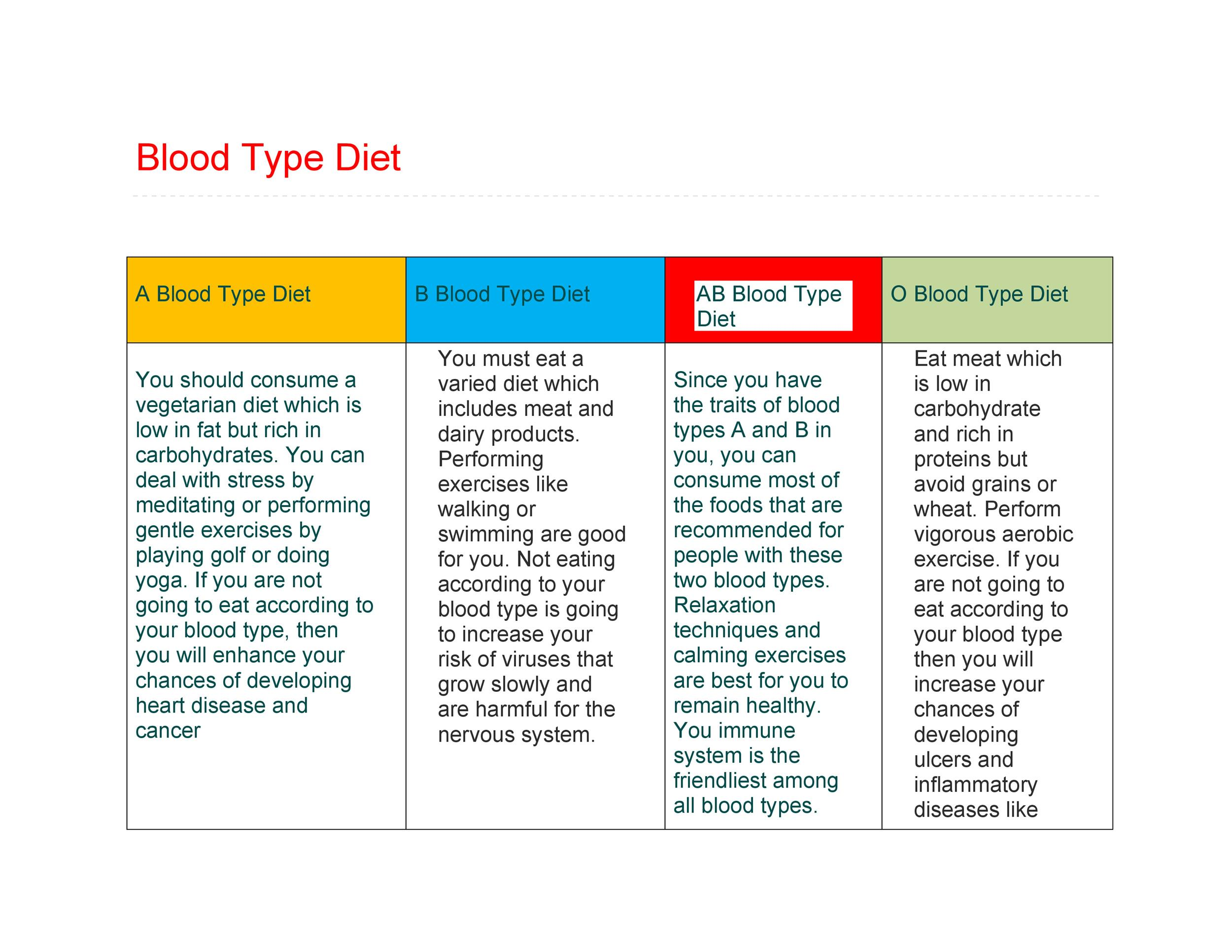 30+ Blood Type Diet Charts  Printable Tables ᐅ Template Lab