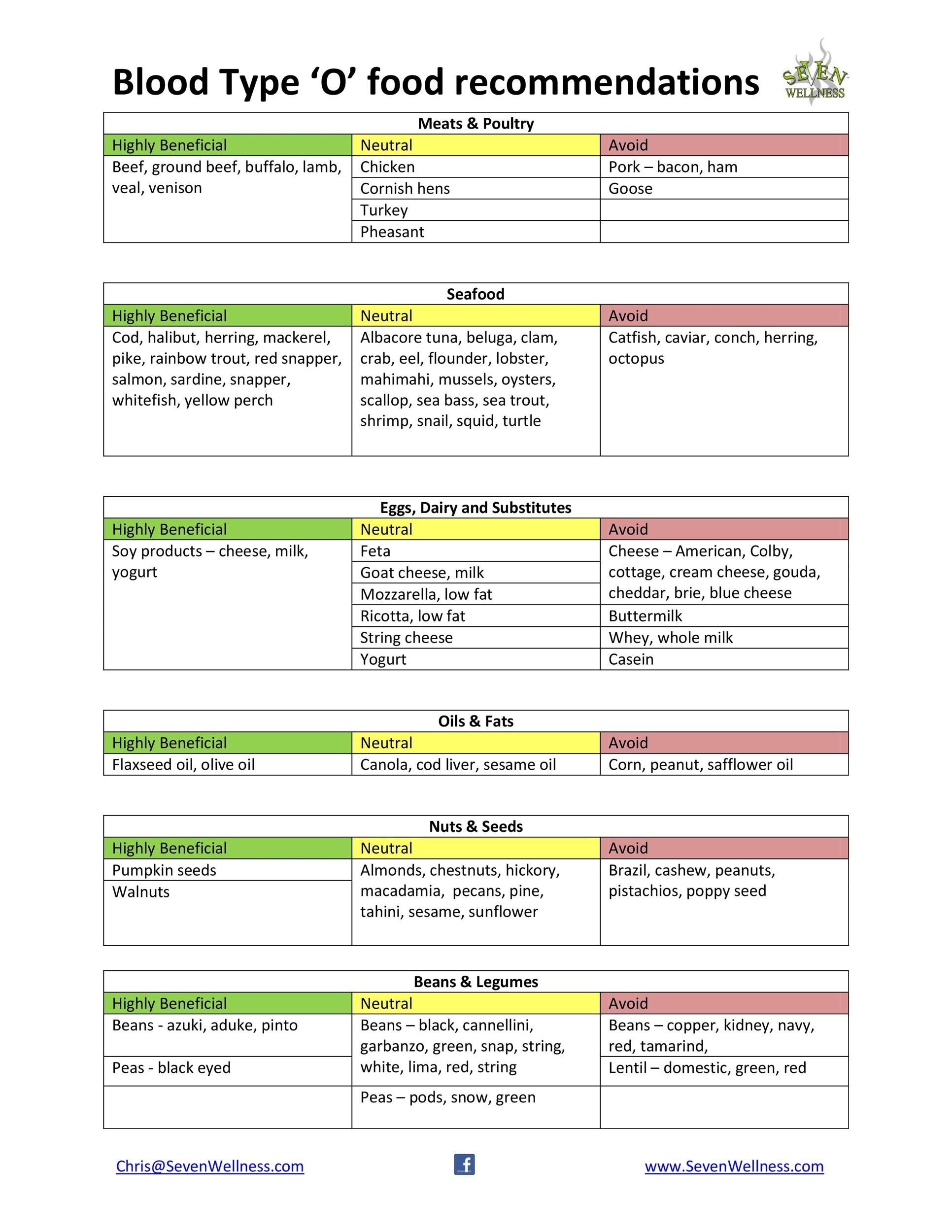 30+ Blood Type Diet Charts  Printable Tables - Template Lab