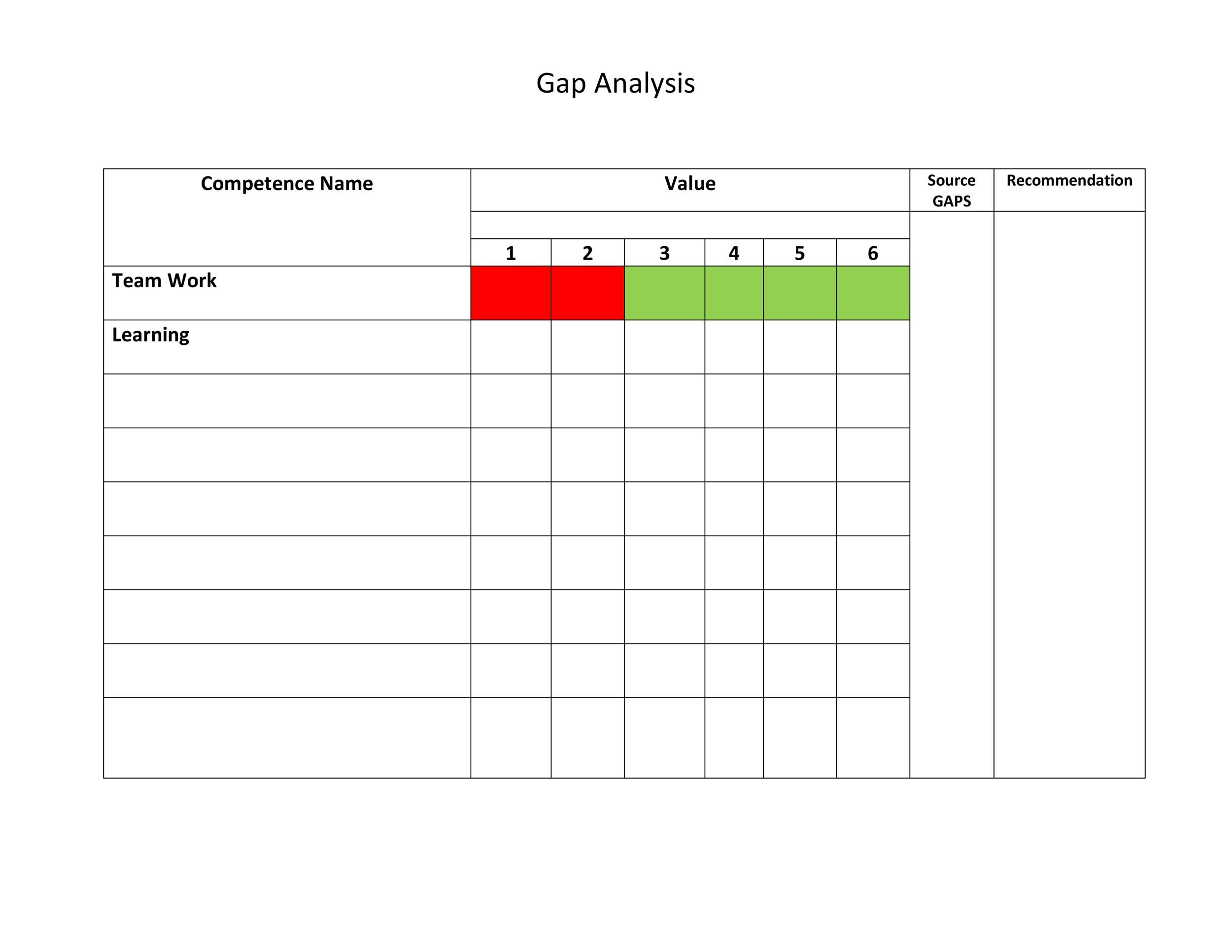personal gap analysis template - Ozilalmanoof