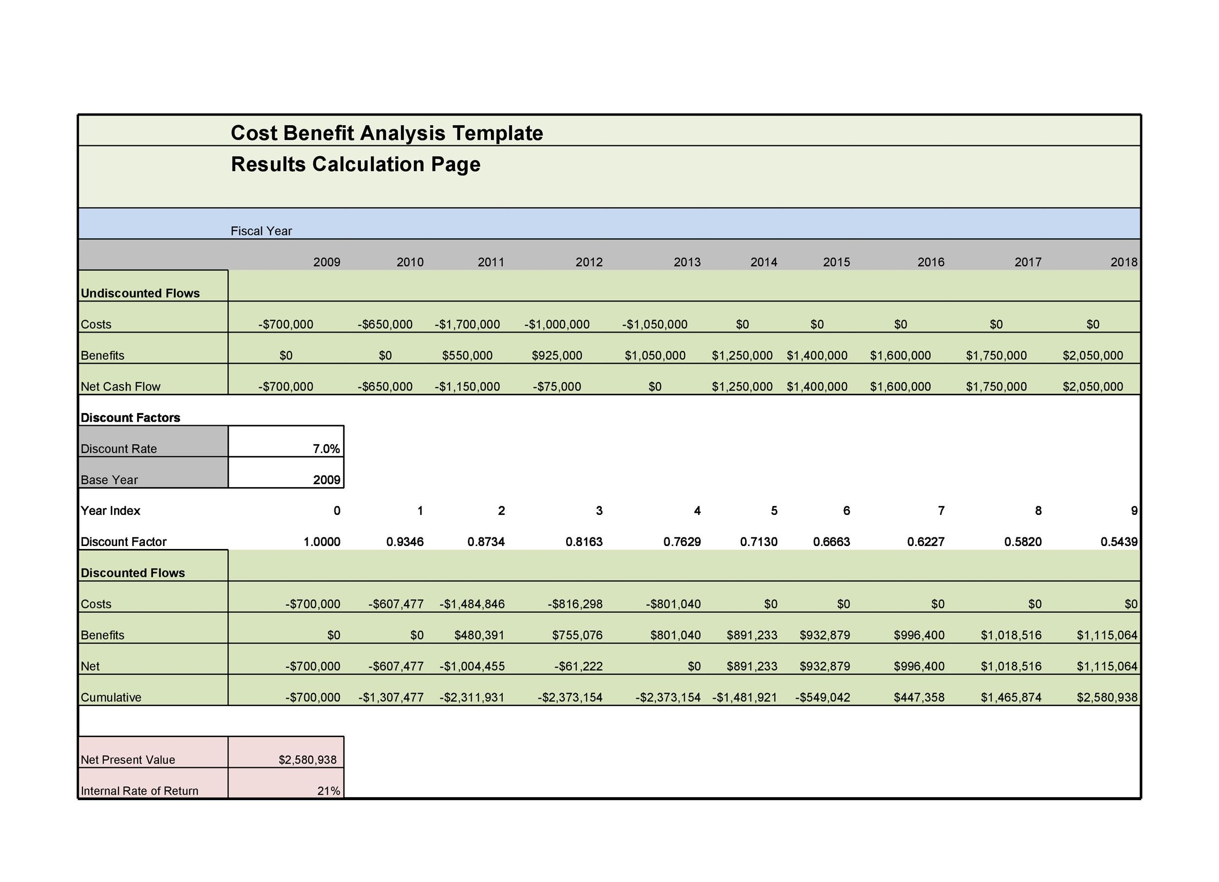 Cost Benefit Analysis Cost Benefit Analysis Excel Template Cost