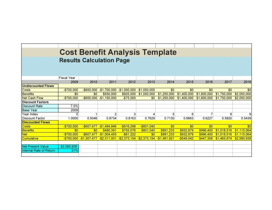 Cost Benefit Analysis Powerpoint Template Profit And Loss Template