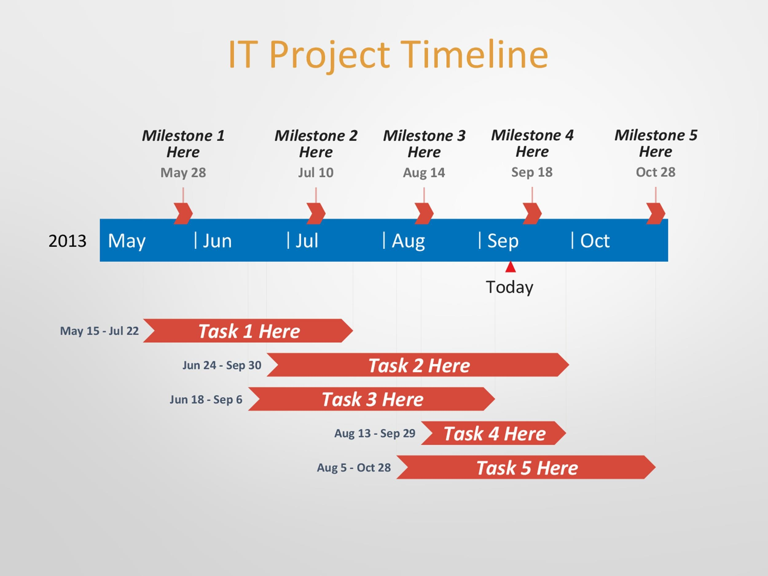 examples of project timelines