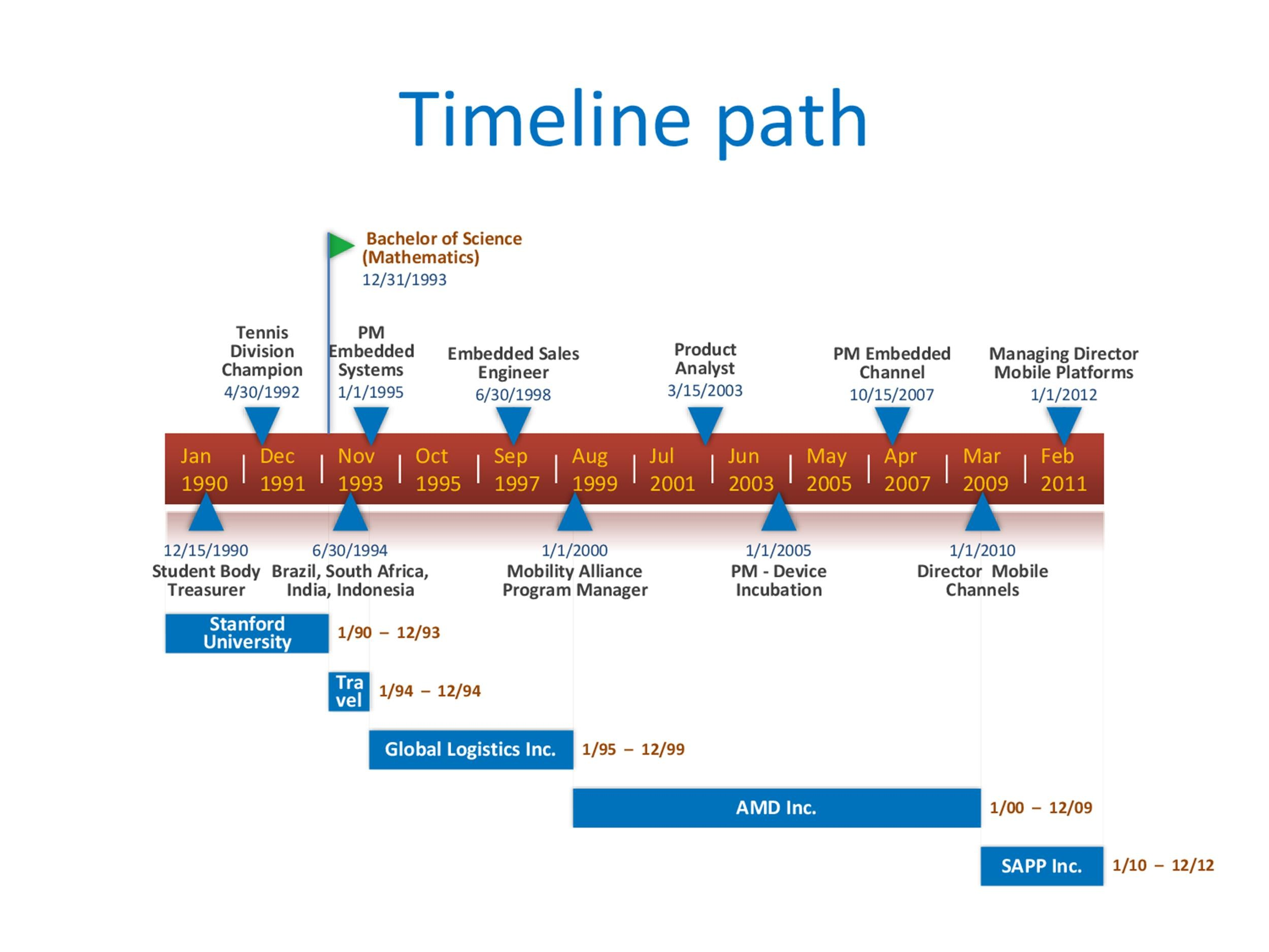 Timeline Sample. 5 Creative Powerpoint Timeline Ideas Stunning