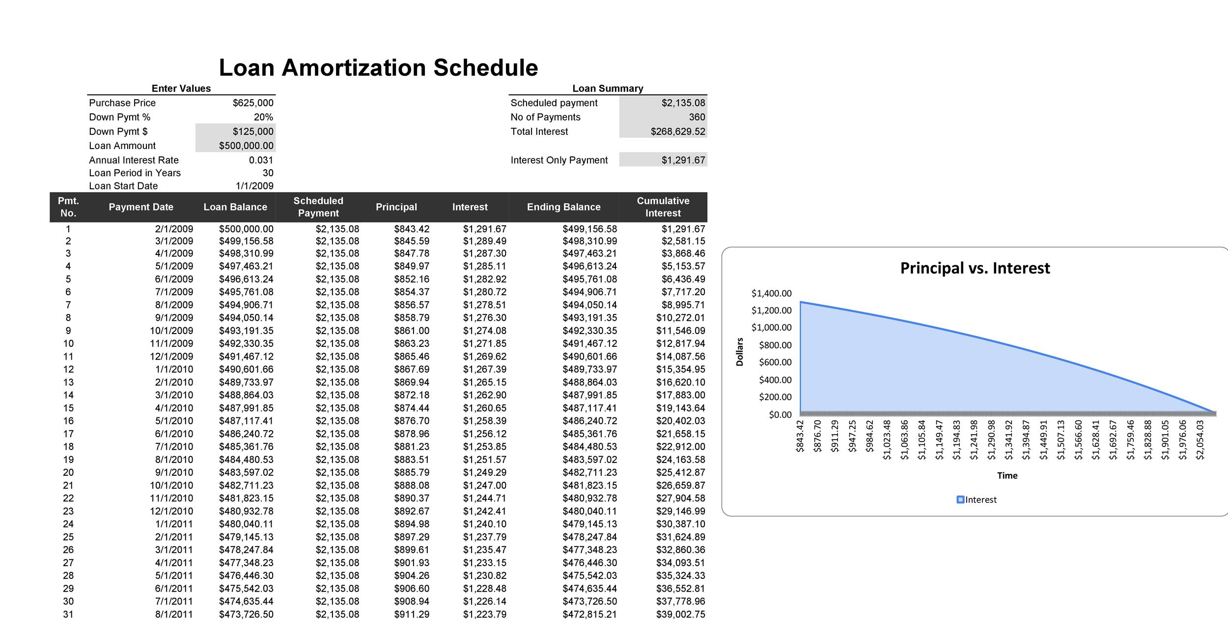 28 Tables to Calculate Loan Amortization Schedule (Excel - loan templates