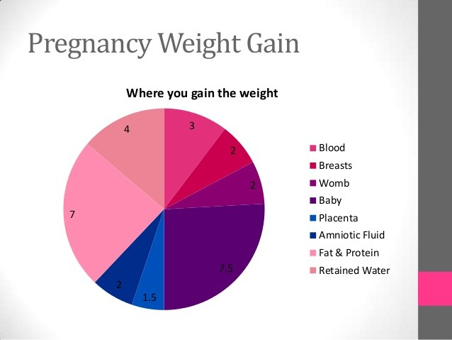 24 Baby Weight Charts ᐅ Template Lab