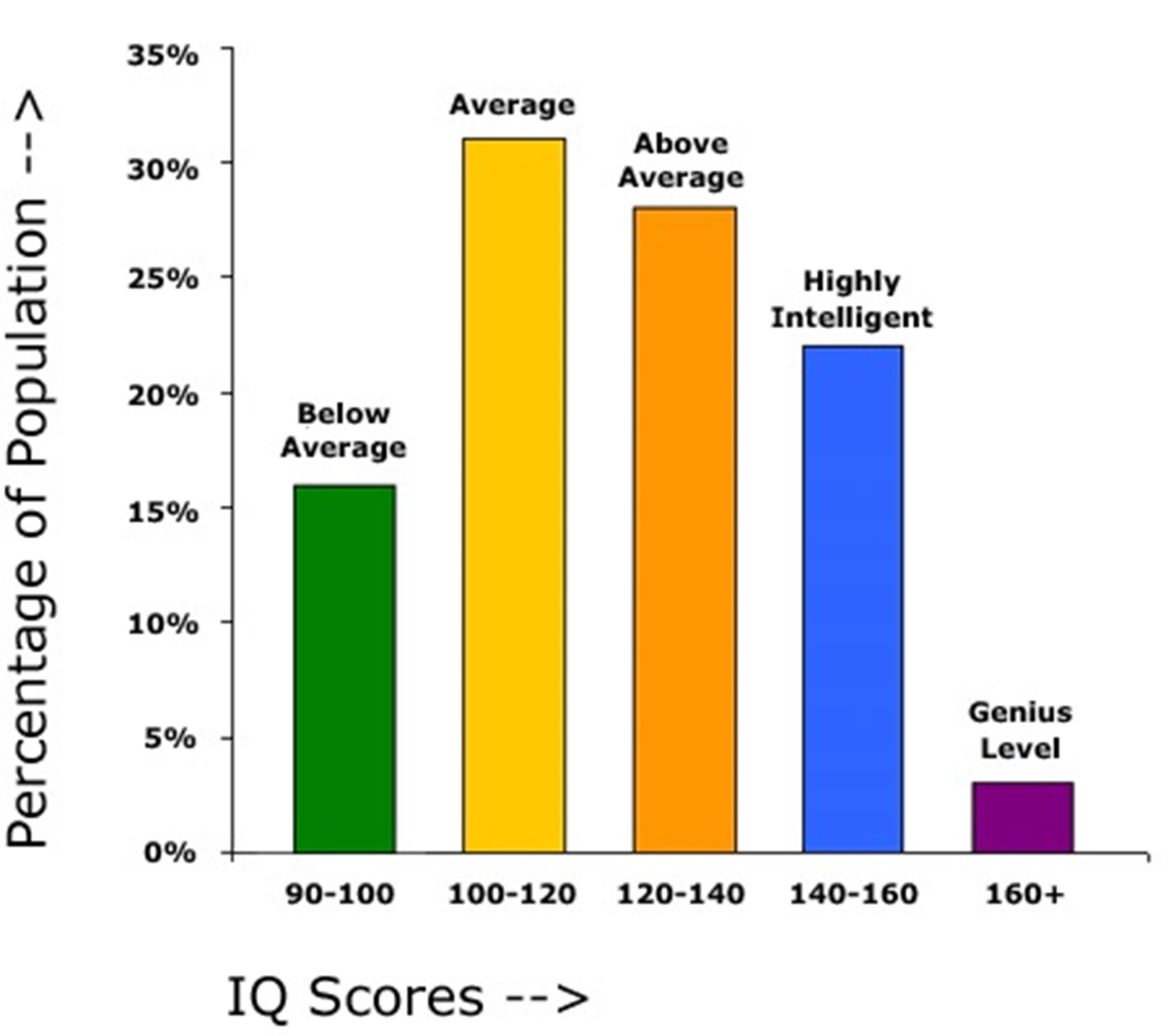 30+ Printable IQ Charts, IQ Scores, IQ Levels - Template Lab - iq chart template