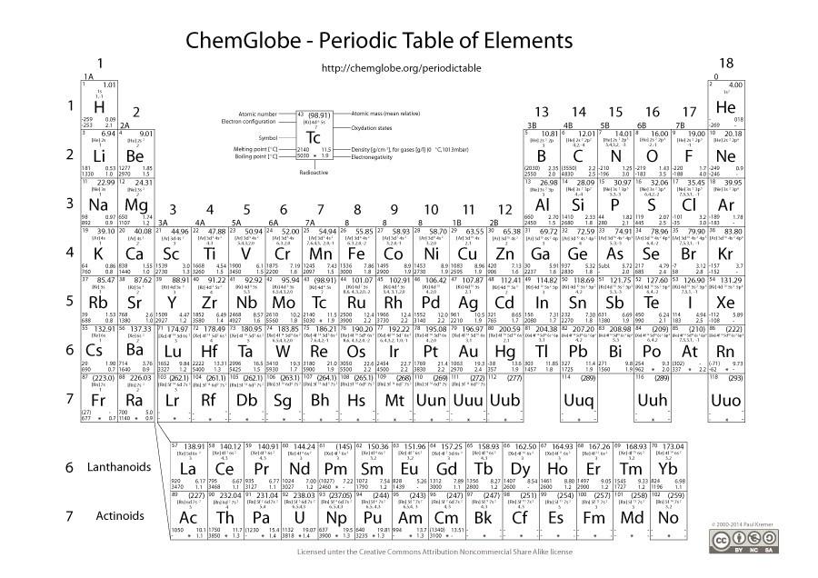 periodic table elements pdf fresh periodic table printable periodic
