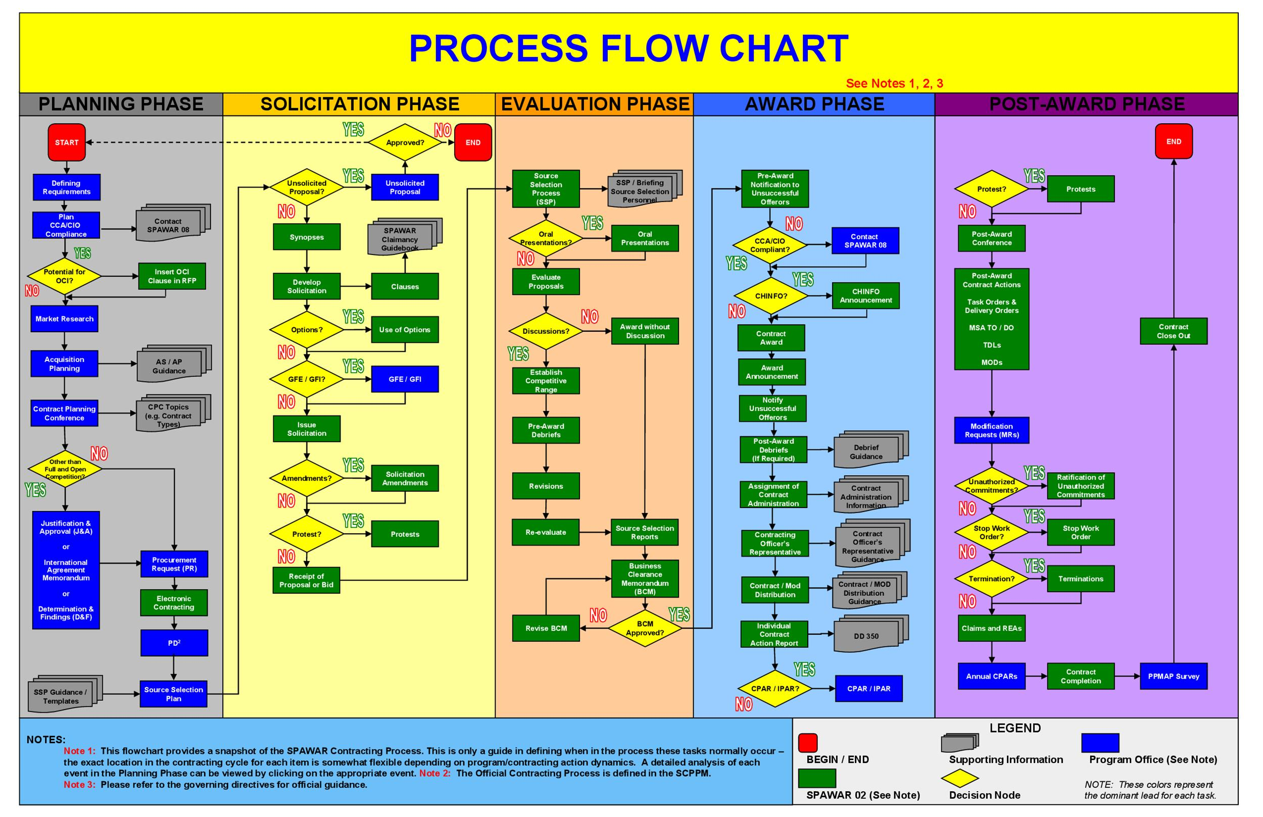 Excel Process Diagram Wiring Diagram