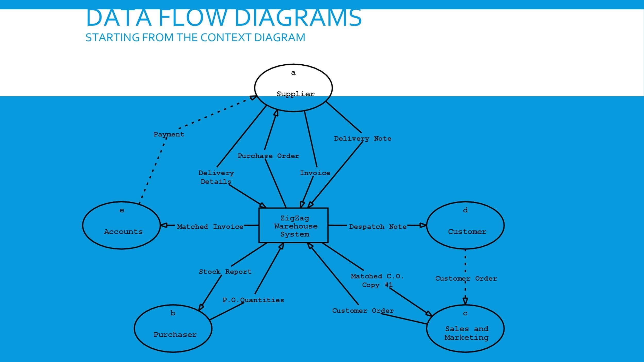 40 Fantastic Flow Chart Templates Word, Excel, Power Point - accounting flowchart template