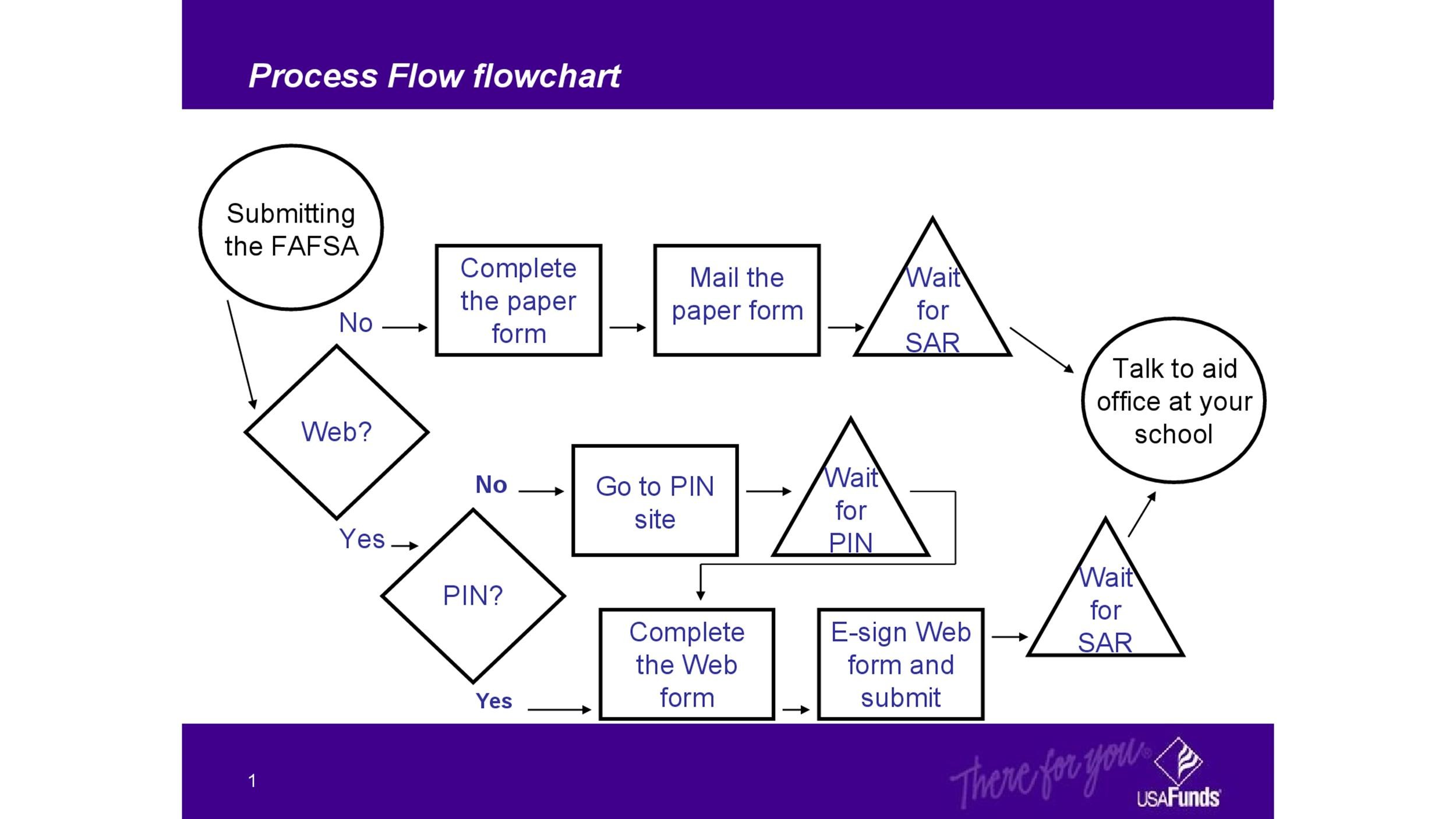 40 Fantastic Flow Chart Templates Word, Excel, Power Point - Flow Chart Printable