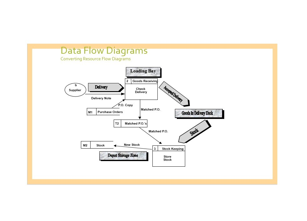 40 Fantastic Flow Chart Templates Word, Excel, Power Point - Data Flow Chart